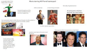 Movie starring Will Ferrell starterpack: Movie starring Will Ferrell starterpack  occasionally makes it into  childen's films somehow  Not really a big deal anymore  either a total loser  or douche bag womanizer  elf  Everyone thought any of his  At some point in the film  becomes very fond of this  movies was hilarious at first  but not as magical now.  ICHNAY  tel One  NDDKA  has a passionate hobby he either discovers through a horrible accident, or  gives up and always returns to because of a horrible accident  CARDI  no other character type will do  39 FINA  these guys are either his worst enemy or best friend  somehow never been in the same movie  as this guy  Slowly starting to fade  away like Adam Sandler  UR  has but not before he  tries to revitalize his  career with a low budget  romantic comedy staring  Melisaa McCarthy or a  new girl Movie starring Will Ferrell starterpack