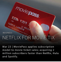 "America, Future, and Hulu: moviepass  533% 4359  CASSIE LANGDON  Card valid only at MoviePass Theatres  BUSINESS  NETFLIX FOR MOVIE TIX  Mar 23 | MoviePass applies subscription  model to movie ticket sales; acquiring 2  million subscribers faster than Netflix, Hulu  and Spotify. MoviePass, a movie-ticket subscription service that allows users to attend one movie a day for $6.95 a month (reducing the cost of a single ticket to significantly less than the national average,) is about to surpass 3 million total users in its first 5 months. ___ As streaming services like Netflix and Hulu increase in popularity, movie theaters have been trying to reinvent the theater experience by reimagining the concession counter and making seats more luxurious. Even so, theater attendance did not increase in 2016, and experts are predicting a 4 percent decline in 2017 (a 22-year low). ___ Movie pass provides hope for attendance numbers in the future, even though theater companies are wary of the introduction of the new service. When Lowe announced the plan for the cut-rate subscription service back in August, AMC Entertainment, North America's largest multiplex operator, released a warning statement saying the company is ""not welcome here"" and threatening legal action. ___ The ticketing firm was launched by a former founding executive of Netflix, Mitch Lowe. Lowe said in a recent statement, ""We're actually shocked,"" adding, ""We seem to have hit a nerve in America."" Even though AMC execs are not interested sharing admissions or concessions revenue, Lowe claims the goal of his company is simply ""to strive for mutually beneficial relationships."""