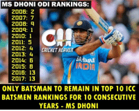 Memes, 🤖, and Dhoni: MS DHONI ODI RANKINGS:  2006: 2  2007: 7  2008: q  2009: 1  2010: 1  2011: 5  2012: 4  DRICHET HEAVETI  2013: 4  SAMARA  2014:  INDIA  2015: B  2016: 13  2017: 13  ONLY BATSMAN TO REMAIN IN TOP 10 ICC  BATSMEN RANKINGS FOR 10 CONSECUTIVE  YEARS MS DHONI