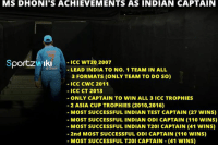 Words are less to describe the success of this legend MS Dhoni ! #Respect: MS DHONI S ACHIEVEMENTS AS INDIAN CAPTAIN  Sportzw Iki ICC WT20 2007  LEAD INDIA TO No. 1 TEAM IN ALL  3 FORMATS (ONLY TEAM TO DO SO)  ICC CWC 2011  ICC CT 2013  ONLY CAPTAIN TO WIN ALL 3 ICC TROPHIES  2 ASIA CUP TROPHIES (2010,2016)  MOST SUCCESSFUL INDIAN TEST CAPTAIN (27 WINS)  MOST SUCCESSFUL INDIAN ODI CAPTAIN (110 WINS)  MOST SUCCESSFUL INDIAN T20i CAPTAIN (41 WINS)  2nd MOST SUCCESSFUL ODI CAPTAIN (110 WINS)  MOST SUCCESSFUL T20i CAPTAIN (41 WINS) Words are less to describe the success of this legend MS Dhoni ! #Respect