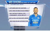 Here are some international records of MS Dhoni as captain.: MS RECORDS AS CAPTAIN  ININTERNATIONAL CRICKET  CAPTAINED MOST INTL MATCHES  MOST WINS FOR INDIA IN EACH FORMAT  ONLY CAPTAIN TO WIN ALL 3 ICC  TOURNAMENTS WT20, CWC & CT  MOST 6s FOR A CAPTAIN IN INTL CRICKET  Starplus  MOST WINS FOR ANY CAPTAIN IN T20ls  INDIA Here are some international records of MS Dhoni as captain.