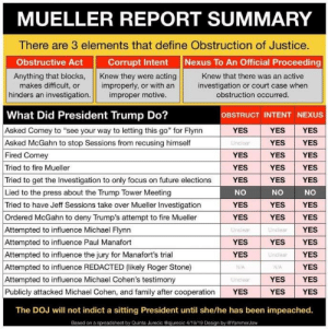 "Family, Fire, and Future: MUELLER REPORT SUMMARY  There are 3 elements that define Obstruction of Justice.  Obstructive Act  Corrupt Intent  Nexus To An Official Proceeding  Knew that there was an active  investigation or court case when  obstruction occurred  Anything that blocks, Knew they were acting  es difficult, or improperly, or with an  hinders an investigation.  improper motive  What Did President Trump Do?  Asked Comey to ""see your way to letting this go"" for Flynn  Asked McGahn to stop Sessions from recusing himself  Fired Comey  Tried to fire Mueller  OBSTRUCT INTENT NEXUS  YES  Unclear  YES  YES  YES YES  YES YES  YES YES  YES YES  Tried to get the Investigation to only focus on future elections YES YES YES  Lied to the press about the Trump Tower Meeting  Tried to have Jeff Sessions take over Mueller Investigation  Ordered McGahn to deny Trump's attempt to fire Mueller  Attempted to influence Michael Flynn  Attempted to influence Paul Manafort  Attempted to influence the jury for Manafort's trial  Attempted to influence REDACTED (likely Roger Stone)  Attempted to influence Michael Cohen's testimony  Publicly attacked Michael Cohen, and family after cooperation  NO  NO  YES  YES  NO  YES YES  YES YES  YES  YES YES  YES  YES  YES YES  YES YES  Undlear  YES  YES  NIA  Unclear  Unclear  NVA  YES  The DOJ will not indict a sitting President until she/he has been impeached.  Based on a spreadsheet by Quinta Jurecic@qjurecic 4/19/19 Design by EYammerJaw Put it all together.... it spells...."