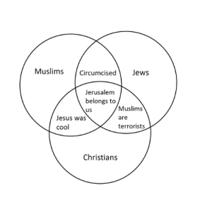 Jesus, Cool, and Jerusalem: Muslimscircumcised Jews  Jerusalem  belongs to  us  Jesus was  cool  Muslims  are  terrorists  Christian:s So does the whole middle-east https://t.co/wzQpTKkhBw