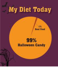 I am all about the candy  #sgcmhm: My Diet Today  1%  Real Food  99%  Halloween Candy I am all about the candy  #sgcmhm