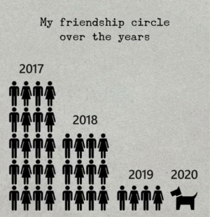 In my case, none: My friendship circle  over the years  2017  ITTT 2018  1111 TATT 2019  2020 In my case, none