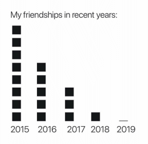 Who else feels this way? https://t.co/hgMdBiAtTs: My friendships in recent years:  2015 2016 2017 2018 2019 Who else feels this way? https://t.co/hgMdBiAtTs