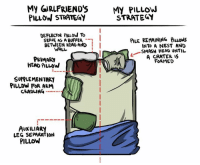 Dank, Head, and Smashing: My GIRLFRIEND'SMY PILLOW  PILLOW STRATEGY  STRATEGY  DEFLECTOR PIuow To  SERVE AS A BUFFER -  BETWEEN HEAD AND I  PILE REMAINING PILLowS  INTO A NEST AND  SMASH HEAD UNTIL  A CRATER IS  FORMED  WALL  PRIMARY  HEAD PILLOW  SUPPLEMENTARI  PILLDW FOR ARM  CRADLING --  AUXILIARY  LEG SEPARATION  PILLOW