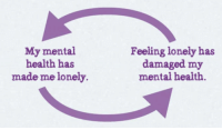 Mental Health, Health, and Made: My mental  health has  made me lonely.  Feeling lonely has  damaged my  mental health