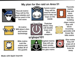 Apple, Twitch, and Alien: My plan for the raid on Area 51  Thermite  Twitch mains:  mains:  They will be  used for recon  and to take out  traps on the  inside  Recruit mains:  They will be the  meat shields and  will be used in the  first wave  they will  hard  breach  into the  building  Jäger mains:  they will  block  Thatcher  Mains: they  will disable  IQ mains:  incoming  grenades and  Cover the  blitz mains  Will detect alien  traps and  alien  and human  technology  weapons  u/glopz101  Glaz mains  Capitao mains:  they will use  their smoke  Blitz mains:  they will  snipe all of  the guards  rush the  enemy and  melee all of  arrows to cover  the glaz mains  from far  the guards  away  Made with Apple keynote My game plan