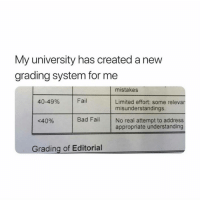 grading: My university has created a new  grading system for me  mistakes  40-49%  Fail  Limited effort: some relevan  misunderstandings.  <40%  Bad Fail No real attempt to address  appropriate understanding  Grading of Editorial