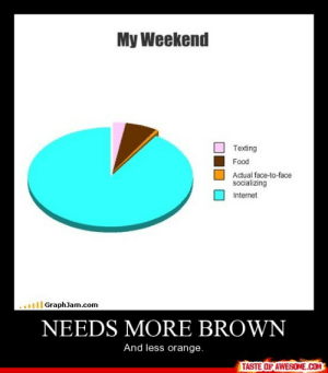 Needs More Brownhttp://omg-humor.tumblr.com: My Weekend  Texting  Food  Actual face-to-face  socializing  Internet  GraphJam.com  NEEDS MORE BROWN  And less orange.  TASTE OF AWESOME.COM Needs More Brownhttp://omg-humor.tumblr.com