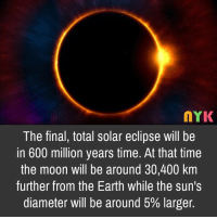 solar eclipse: MYK  The final, total solar eclipse will be  in 600 million years time. At that time  the moon will be around 30,400 km  further from the Earth while the sun's  diameter will be around 5% larger.