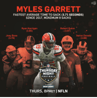 Memes, Nfl, and Browns: MYLES GARRETT  FASTEST AVERAGE TIME TO SACK (3.71 SECONDS)  SINCE 2017, MINIMUM 9 SACKS  . Robert Quinn  Ryan Kerrigan  (3.85)  (3.97)  Joey Bosa  (3.76)  Aaron Donald  (3.98)  AM  CLEN AND  NFL  NETWORK  THURSDAY  NIGHT  FO O T B ALL  PRESENTEO BY  BUD LIGHT  THURS, 8PMET I NFLN Beware of @MylesLGarrett. 👀 #Browns  📺: #NYJvsCLE Thursday (8pm ET) on @nflnetwork https://t.co/8W95H6rjMt
