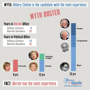 liberalsarecool:  macleod:  Bernie Sanders is by far the most qualified and experienced candidate.  On the other side: Trump has zero years and Ted 'Calgary' Cruz has three. : MYTH: Hillary Clinton is the candidate with the most experience  MYTH BUSTED  Years in Elected Office  Hillary Clinton 8  Bernie Sanders 32  Senator  Years in Political Office  Hillary Clinton 12  Bernie Sanders 32  Congressman  Secretary  of State  First Lady  Senator  Mayor  8 yrs  12 yrs  32 yrs  Women  FACT: Bernie has the most experience  Bernie  www.Women4Bernie.us liberalsarecool:  macleod:  Bernie Sanders is by far the most qualified and experienced candidate.  On the other side: Trump has zero years and Ted 'Calgary' Cruz has three.