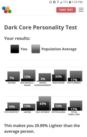 Narcissism, Test, and Dark: N 72% 7:29 PM  TAKE TEST  Dark Core Personality Test  Your results:  You  Population Average  33%  13%  7%  3%  17%  EGOISM  MORAL  MACHIAVELLI-  NARCISSISM ENTITLEMENT  ANISM  DISENGAGEMENT  43%  13%  13%  10%  17%  SELF-INTEREST SPITEFULNESS  PSYCHOPATHY  ТOTAL  SADISM  DARK CORE  This makes you 29.89% Lighter than the  average person. Took le test! 😊