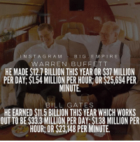 Bill Gates, Memes, and Tbt: N S T A G R A M B I G E M P I R E  WARREN BUFFETT  HE MADE S12.7 BILLION THIS YEAR OR S37 MILLION  PER DAY:$1.54 MILLION PER HOUR: OR S25,694 PER  MINUTE  BILL GATES  HE EARNED S11.5 BILLION THIS YEAR WHICH WORKS  OUT TO BE S33.3 MILLION PER DAY S1.38 MILLION PER  HOUR, OR $23,148 PERMINUTE. Tag a friend who needs to see this! tbt 🔥🙏🏼💯 bigempire