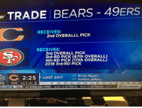San Francisco 49ers, Brian Hoyer, and Lost: n TRADE BEARS 49ERS  RECEIVES:  2nd OVERALLL PICK  RECEIVES:  3rd OVERALL PICK  ST  3rd-RD PICK (67th OVERALL)  4th-RD PICK (111th OVERALL)  2018 3rd-RD PICK  2:25 LOST 2017  QB Brian Hoyer  WR Alshon Jeffery  NE  CHI  RD1 PK 2  NEX SF JAX TEN NYU LAC CAR CIN BUF NO CLE ARI.  PHI IND BAL WAS  HEDULE 1 AT  SAMSUNG 49ers finesse the Bears or nah...?