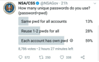 Gathering intel: NA/CSS @NSAGov 21h  How many unique passwords do you use?  (password-pwd)  Same pwd for all accounts  Reuse 1-2 pwds for all  Each account has own pwd C  13%  28%  59%  8,786 votes 2 hours 27 minutes left  572  250 338 Gathering intel