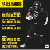 Alabama-bound No. 1 recruit Najee Harris put up eye-popping numbers in high school, but his on-field dominance is only part of his story (link in bio): NAJEE HARRIS  2014-15 SOPHOMORE  2263 YARDS,23 TDS  2015-16 JUNIOR  2744 YARDS, 36 TDS  2016-17 SENIOR  2776 YARDS, 34 TDS  TOTAL  7783 YARDS, 93 TDS  9.66 YDSICARRY  A  216.19 YDS/GAME  ANTIOCH  br Alabama-bound No. 1 recruit Najee Harris put up eye-popping numbers in high school, but his on-field dominance is only part of his story (link in bio)