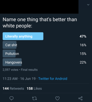 Android, Shit, and Tumblr: Name one thing that's better than  white people:  Literally anything  47%  Cat shit  16%  Pollution  15%  22%  Hangovers  2,597 votes Final results  11:23 AM 16 Jun 19 Twitter for Android  144 Retweets 158 Likes Just caught one in the wild. I hate this shit so much.