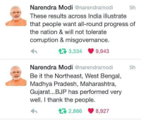 (y): Narendra Modi  anarendramodi  5h  These results across India illustrate  that people want all-round progress of  the nation & will not tolerate  corruption & misgovernance.  3,334 9,943  t Narendra Modi  anarendramodi  5h  Be it the Northeast, West Bengal  Madhya Pradesh, Maharashtra,  Gujarat... BJP has performed very  well. I thank the people.  2,866 8,927  t (y)