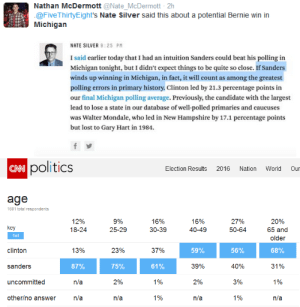 horselover107:  areyoufromanotherplanet:  essyltinexile:  Bernie Sanders was down 20 points in Michigan polls.  Look at those exit poll age metrics.  You know what this says? This says that young people BROKE THE POLLS.  Don't let anyone tell you that your vote doesn't matter or that young people can't have a say: young people have just proven that they MUST be listened to.   If you guys want Bernie to have a chance, he needs to repeat this sort of performance (and likely, win by even more) in Ohio, Illinois, Florida, and more. And P.S., he's currently trailing by 20 points or so in those states, as he was in Michigan.  So if you live in those states… chop-chop.  Floridans. He's down by like 40 percent  here. Get out to the polls and vote; they're already open for early voting this week if you can't make it on Election Day. Prove the pollsters wrong. We can do it! : Nathan McDermott @Nate McDermott- 2h  @FiveThirtyEight's Nate Silver said this about a potential Bernie win in  Michigan  NATE SILVER 9:25 PM  I said earlier today that I had an intuition Sanders could beat his polling in  Michigan tonight, but I didn't expect things to be quite so close. If Sanders  winds up winning in Michigan, in fact, it will count as among the greatest  polling errors in primary history. Clinton led by 21.3 percentage points in  our final Michigan polling average. Previously, the candidate with the largest  lead to lose a state in our database of well-polled primaries and caucuses  was Walter Mondale, who led in New Hampshire by 17.1 percentage points  but lost to Gary Hart in 1984.   CNN C  politics  Election Results 2016 Nation World Oun  age  1601 total respondents  12%  18-24  9%  25-29  16%  30-39  16%  40-49  27%  50-64  20%  65 and  older  key  clinton  sanders  uncommitted  other/no answer  13%  87%  n/a  n/a  23%  75%  2%  n/a  37%  61%  1%  1%  50%  39%  2%  n/a  56%  40%  3%  1%  68%  31%  1%  n/a horselover107:  areyoufromanotherplanet:  essyltinexile:  Bernie Sanders was down 20 points in Michigan polls.  Look at those exit poll age metrics.  You know what this says? This says that young people BROKE THE POLLS.  Don't let anyone tell you that your vote doesn't matter or that young people can't have a say: young people have just proven that they MUST be listened to.   If you guys want Bernie to have a chance, he needs to repeat this sort of performance (and likely, win by even more) in Ohio, Illinois, Florida, and more. And P.S., he's currently trailing by 20 points or so in those states, as he was in Michigan.  So if you live in those states… chop-chop.  Floridans. He's down by like 40 percent  here. Get out to the polls and vote; they're already open for early voting this week if you can't make it on Election Day. Prove the pollsters wrong. We can do it!