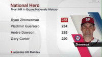 Ryan Zimmerman's 1st-inning home run in today's game was his 235th career homer, passing Vladimir Guerrero for the most ever in Expos/Nationals history.  - NYMFAN17: National Hero  Most HR in Expos/Nationals History  Ryan Zimmerman  Vladimir Guerrero  Andre Dawson  Gary Carter  235  234  225  220  Zimmerman  Includes HR Monday Ryan Zimmerman's 1st-inning home run in today's game was his 235th career homer, passing Vladimir Guerrero for the most ever in Expos/Nationals history.  - NYMFAN17