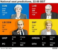 Memes, British, and Change: National seat predictions, 22:00 BST  CON  LABS  266  +34  LIB DEM  SNP  14  UKIP  Seats Change  GREEN  Tats  NIC  OTH  Cha  18  Seats Change  PC  NAC  Source BBC Newt UK exit poll has just come out. It SEEMS as if the U.K. Is headed toward a hung parliament. Jeremy Corbyn faced off against the entire British political establishment and might just win. It's going to be a close election and no matter what the outcome, there should be celebration.
