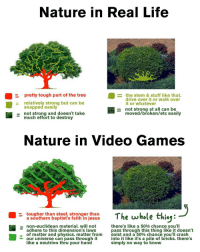 Trees are basically invisible 😂😂 - FOLLOW @the_lone_survivor for more - - PS4 xboxone tlou Thelastofus fallout fallout4 competition competitive falloutmemes battlefield1 battlefield starwars battlefront game csgo counterstrike gaming videogames funny memes videogaming gamingmemes gamingpictures dankmemes recycling csgomemes cod: Nature in Real Life  pretty tough part of the tree  the stem & stuff like that  drive over it or walk over  relatively strong but can be  it or whatever  snapped easily  not strong at all can be  not strong and doesn't take  moved/broken/etc easily  much effort to destroy  Nature in Video Games  a southern baptist's faith in jesus  The whole thing:  tougher than steel. stronger than  there's like a 50% chance you'll  non-euclidean material. will not  adhere to this dimension's laws  pass through this thing like it doesn't  of matter and physics. matter from  exist and a 50% chance you'll crash  our universe can pass through it  into it like it's a pile bricks. there's  like a neutrino thru your hand  simply no way to know Trees are basically invisible 😂😂 - FOLLOW @the_lone_survivor for more - - PS4 xboxone tlou Thelastofus fallout fallout4 competition competitive falloutmemes battlefield1 battlefield starwars battlefront game csgo counterstrike gaming videogames funny memes videogaming gamingmemes gamingpictures dankmemes recycling csgomemes cod