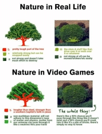 Nature In Real Life vs. Nature In Games: Nature in Real Life  pretty tough part of the tree  the stem & like that.  drive over it or walk over  relativel  strong but can be  it or whatever  snapped easily  not strong at a  can be  not strong and doesn't take  moved/broken/etc easily  much effort to destroy  Nature in Video Games  tougher than steel, stronger than  The whole thiny  a southern baptist's faith in jesus  non-euclidean material. will not  there's like a 50% chance you'll  adhere to this dimension's laws  pass through this thing like it doesn't  of matter and physics, matter from  exist and a 50% chance you'll crash  into it like it's a pile of bricks. there's  our universe can pass through it  like a neutrino thru your hand  simply no way to know Nature In Real Life vs. Nature In Games