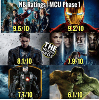 """This is our NBratings This is James' and Luke's ratings of the MCU. We put our ratings of each film here and averaged it out like last time - - With the exception of """"The Incredible Hulk"""", which you can say was an Abomination (See what we did there 🤘), phase 1 of Marvel pleased us. """"The Avengers"""" and """"Iron Man"""" came in as our favorite phase 1 movies. theavengers was the first major blockbuster movie featuring a team of superheroes. As some of you may know, Loki is my (Luke) favorite MCU villain. So naturally, a movie where he is the main Antagonist, will be my favorite. - - Once again, this is an opinion based post, no hate 🤘, and COMMENT BELOW your ratings for phaseone of the MCU! - - GeekFaction thenerdybros theavengers Ironman thefirstavenger thor ironman2 theincrediblehulk JusticeLeague Batman thedarkknight nightwing like4like instagood DC marvel comics superhero Fandom marvel detectivecomics warnerbros superheroes theherocentral hero comics avengers starwars justiceleague herocentral: NB  Ratings  MCU  Phase  1  9,5/10O  9.5/10  9.2/10  I 7.9710  1.9/10  1,9/10 This is our NBratings This is James' and Luke's ratings of the MCU. We put our ratings of each film here and averaged it out like last time - - With the exception of """"The Incredible Hulk"""", which you can say was an Abomination (See what we did there 🤘), phase 1 of Marvel pleased us. """"The Avengers"""" and """"Iron Man"""" came in as our favorite phase 1 movies. theavengers was the first major blockbuster movie featuring a team of superheroes. As some of you may know, Loki is my (Luke) favorite MCU villain. So naturally, a movie where he is the main Antagonist, will be my favorite. - - Once again, this is an opinion based post, no hate 🤘, and COMMENT BELOW your ratings for phaseone of the MCU! - - GeekFaction thenerdybros theavengers Ironman thefirstavenger thor ironman2 theincrediblehulk JusticeLeague Batman thedarkknight nightwing like4like instagood DC marvel comics superhero Fandom marvel detectivecomics warnerb"""
