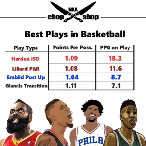 Thoughts on this? Via @nbachopshop: NBA  chshop  Best Plays in Basketball  Points Per Poss. | PPG on Play  Play Type  Harden ISO  Lillard P&R  Embiid Post Up  Giannis Transition  1.09  1.08  1.04  1.11  18.3  11.6  8.7  7.1  PHILR Thoughts on this? Via @nbachopshop