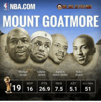DoubleTap if this would be dope🔥: NBA.COM  MOUNT GOATMORE  Michael  Jordan  LeBron  Kareem  Abdul-Jabbar  Kobe  Bryant  MVP PTS REB  AST ALL-NBA  19 16 26.9 7.5 5.1 51 DoubleTap if this would be dope🔥