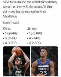 All Star, Jimmy Butler, and Khris Middleton: NBA fans around the world immediately  pencil-in Jimmy Butler as an All-Star,  yet many barely recognize Khris  Middleton  Even tnough  Khris  Jimmy  . 18.0 PPG  .4.7 RPG  3.2 APG  5.8 RPG  4.0 APOG  fitbit  MINNESOTA 🐸 ☕️