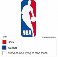 Cavs, Memes, and Nba: NBA  KEY  IG: @NBAMEMESGoat  Cavs  Warriors  everyone else trying to stop them. Sadly this is so accurate😂💀 - Drop a like!👆🏼👆🏼👆🏼 - Follow (me) @sportscomedyy for more!!