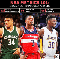 Despite a massive leap in Year 4, The Greek Freak still isn't the most improved player in the NBA if we go by the metrics.  Rankings: http://ble.ac/2nLrFoZ: NBA METRICS 101:  NBA'S MOST IMPROVED PLAYERS  06 JULIUS  BRADLEY  02 GIANNIS  04 BEAL  UNMPO  RANDLE  NAAWAUKE Washington  LAKERS  34  br Despite a massive leap in Year 4, The Greek Freak still isn't the most improved player in the NBA if we go by the metrics.  Rankings: http://ble.ac/2nLrFoZ