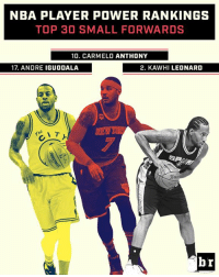 Who's No. 1?  B/R's top 30 small forwards at the halfway point.  Rankings ➡️ http://ble.ac/2ilCD0U: NBA PLAYER POWER RANKINGS  TOP 30 SMALL FORWARDS  10. CARMELO ANTHONY  17. ANDRE IGUODALA  2. KAWHI LEONARD Who's No. 1?  B/R's top 30 small forwards at the halfway point.  Rankings ➡️ http://ble.ac/2ilCD0U