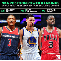 Despite not making the All-Star team, Bradley Beal cemented himself as a top-3 SG in the NBA this season.  Rankings: http://ble.ac/2nQItvA: NBA POSITION POWER RANKINGS  END OF REGULAR SEASON EDITION: SHOOTING GUARDS  BRADLEY  KLAY  DWYANE  02 BEAL  05 I THOMPSON  WADE  washington  DEN ST  ARRIO  bir Despite not making the All-Star team, Bradley Beal cemented himself as a top-3 SG in the NBA this season.  Rankings: http://ble.ac/2nQItvA