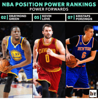 Love, Nba, and Http: NBA POSITION POWER RANKINGS  POWER FORWARDS  07  KRISTAPS  DRAYMOND  05 LOVE  02 GREEN  NEW YOR  23  hr Draymond can't be too unhappy about who finished ahead of him  RANKINGS: http://ble.ac/2pnaH0I
