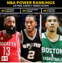 We all know who No. 1 is… But the rest of the NBA?  Power rankings as free agency winds down ➡️ http://ble.ac/2tPqlsy: NBA POWER RANKINGS  AS FREE AGENCY WINDS DOWN  03  03 I ROCKETS  HOUSTON  ROcKETS  04 1  SAN ANTONIO  SPURS  05 1  BOSTON  CELTICS  13  BOSTON  B R  BASKETBAL We all know who No. 1 is… But the rest of the NBA?  Power rankings as free agency winds down ➡️ http://ble.ac/2tPqlsy