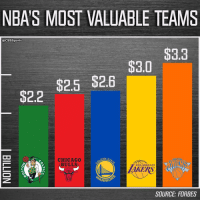Chicago, Chicago Bulls, and Memes: NBA S MOST VALUABLE TEAMS  @CBSSports  $3.3  $3.0  $2.6  $2.5  $2.2  OO  DEN S  CHICAGO  BULLS  LOS AMGELES  ARRIO  SOURCE FORBES Wins and losses don't necessarily affect the bottom line.