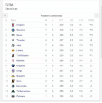 NBA STANDING AS OF TODAY:  WESTERN CONFERENCE  Where is your team right now?   --Master Raffy: NBA  Standings  Team  Clippers  A Warriors  3 Spurs  4 Thunder  Jazz  6 Lakers  Trail Blazers  Rockets  Grizzlies  Kings  10  11 Nuggets  12  Suns  Mavericks  13  14 Timberwolves  15  Pelicans  Western Conference  PCT  GB  L10  900  0.0  9-1  7 2 778 15 72  7-3  700  2.0  3 667  2.5  6-3  636  7-3  2.5  4 600  3.0  6-4  4 600  3.0  6-4  4 556  3.5  5-4  444  4.5  4-5  364  5.5  3-7  333  5.5  3-6  300  6.0  3-7  6.0  2 6 250  2-6  250  6.0  2-6  100  8.0  1-9  STRK  W6  W3  W2  W2  W2  W 1  L1  L1  L1  L1  L1  L1 NBA STANDING AS OF TODAY:  WESTERN CONFERENCE  Where is your team right now?   --Master Raffy