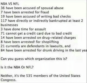 wild-conspiracy-theories:  Can you guess?: NBA VS NFL  36 have been accused of spousal abuse  7 have been arrested for fraud  19 have been accused of writing bad checks  117 have directly or indirectly bankrupted at least 2  businesses  3 have done time for assault  71 cannot get a credit card due to bad credit  14 have been arrested on drug-related charges  8 have been arrested! for shoplifting  21 currently are defendants in lawsuits, and  84 have been arrested for drunk driving in the last yea  Can you guess which organization this is?  Is it the NBA Or NFL?  Neither, it's the 535 members of the United States  Congress. wild-conspiracy-theories:  Can you guess?