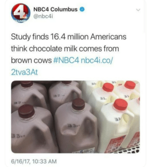 Chocolate, Columbus, and Milk: NBC4 Columbus  @nbc4i  UM  Study finds 16.4 million Americans  think chocolate milk comes from  brown cows #NBC4 nbc4.co/  2tva3At  6/16/17, 10:33 AM Wut..
