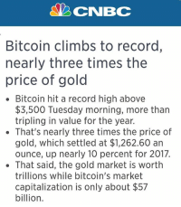 Btfo Peter Schiff. republican democrat libertarian liberal conservative trump nevertrump freedom liberty usa: NBCNBC  Bitcoin climbs to record,  nearly three times the  price of gold  Bitcoin hit a record high above  $3,500 Tuesday morning, more than  tripling in value for the year.  That's nearly three times the price of  gold, which settled at $1,262.60 an  ounce, up nearly 10 percent for 2017.  . That said, the gold market is worth  trillions while bitcoin's market  capitalization is only about $57  billion. Btfo Peter Schiff. republican democrat libertarian liberal conservative trump nevertrump freedom liberty usa