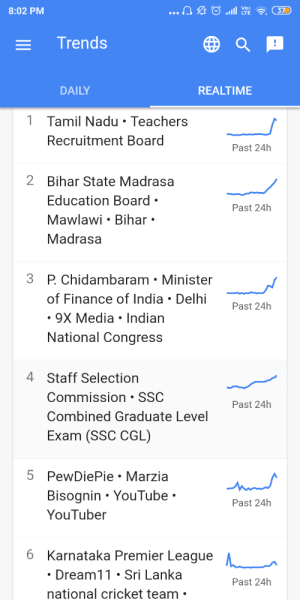 Finance, News, and Premier League: ...ne  8:02 PM  37  LTE  Trends  DAILY  REALTIME  1 Tamil Nadu Teachers  Recruitment Board  Past 24h  2 Bihar State Madrasa  Education Board  Mawlawi Bihar  Past 24h  Madrasa  3 P. Chidambaram Minister  of Finance of India Delhi  Past 24h  9X Media Indian  National Congress  4 Staff Selection  Commission SSC  Past 24h  Combined Graduate Level  Exam (SSC CGL)  5 PewDiePie Marzia  Bisognin YouTube  Past 24h  YouTuber  6 Karnataka Premier League  Dream11 Sri Lanka  Past 24h  national cricket team Good News pdp is trending in india at #5