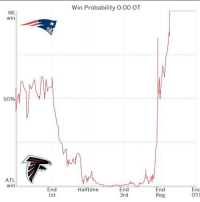 Memes, Otis, and 🤖: NE  win  50%  ATL  win  Win Probability O 00 OT  End  Halftime  End  3rd  1st  End  Reg  Enc  OTI Patriots win probability tracked throughout the game😱