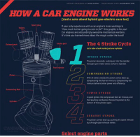 """Memes, The Hood, and Ignition: NEED SESTENT VthIT JACOIONEAL COM  HOW A CAR ENGINE WORKS  [And a note about hybrid gas-electric cars too]  If your only experience with a car engine's inner workings is  """"How much is that going to cost to fix? this graphic is for you!  Car engines are astoundingly awesome mechanical wonders.  It's time you learned more about the magic under the hood!  The 4 Stroke Cycle  Exhaust port  Let's take a look insidejust one cylinder,  INTAKE STROKE  The piston descends, sucking air into the cylinder  through open intake valves as fuelis injected.  Fuel injector  COMPRESSION STROKE  With all valves closed, the piston comes back up.  compressing the fuel-air mixture Compressing the  mixture delivers better power and efficiency.  Connecting Rod  POWER STROKE  Aspark ignites the compressed fuel-air mixture, and  the resulting combustion forces the piston to the  bottom of the cylinder again.  EXHAUST STROKE  The piston comes back up, pushing the spent mixture  out through open exhaust valves.  CANIMA  Select engine parts This is how a car engine works"""