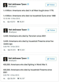 (S): Neil deGrasse Tyson  @neiltyson  Follow  1.4 Million: Americans who died in all Wars fought since 1776.  1.4 Million: Americans who died via household Guns since 1968  10:18 AM 9 Nov 2015  40,810  36,201  Neil deGrasse Tyson  @neiltyson  Follow  3,400: Americans who died by Terrorism since 2001  3,400: Americans who died by household Firearms since five  weeks ago  6:30 PM-9 Nov 2015  わ 다 67,572 61,631  Neil deGrasse Tyson  @neiltyson  Follow  400,000: Americans who died fighting in World War II.  400,000: Americans who died by household Firearms since  2001  3:20 PM-9 Nov 2015  わ다 38,434 34,197 (S)