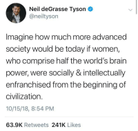 Let's get out of the dark ages once and for all: Neil deGrasse Tyson  @neiltyson  Imagine how much more advanced  society would be today if women,  who comprise half the world's brain  power, were socially & intellectually  enfranchised from the beginning of  civilization.  10/15/18, 8:54 PM  63.9K Retweets 241K Likes Let's get out of the dark ages once and for all